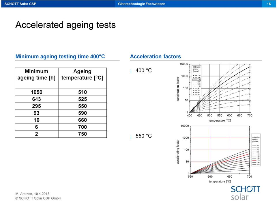 ageing testing time 400 C