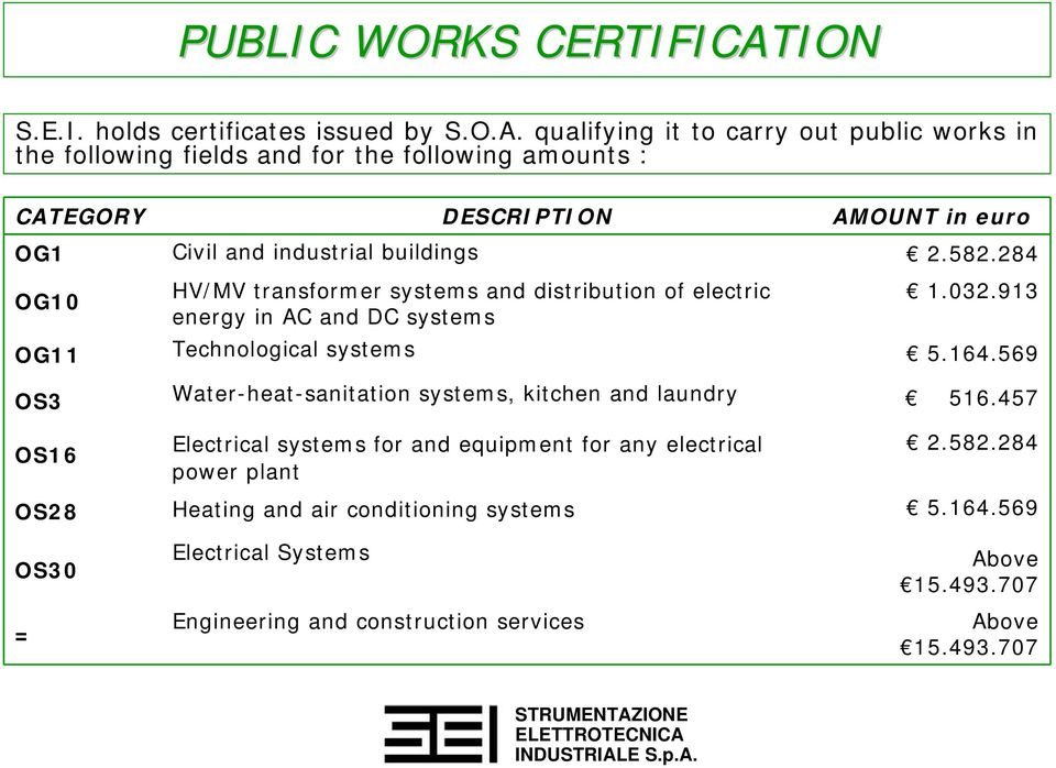 qualifying it to carry out public works in the following fields and for the following amounts : CATEGORY DESCRIPTION AMOUNT in euro OG1 Civil and industrial buildings 2.