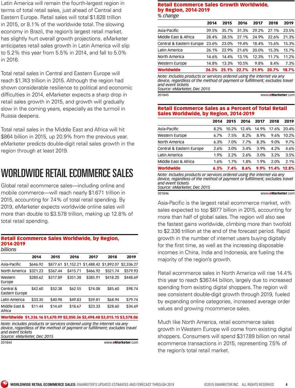 emarketer anticipates retail sales growth in Latin America will slip to 5.2% this year from 5.5% in 2014, and fall to 5.0% in 2016. Total retail sales in Central and Eastern Europe will reach $1.
