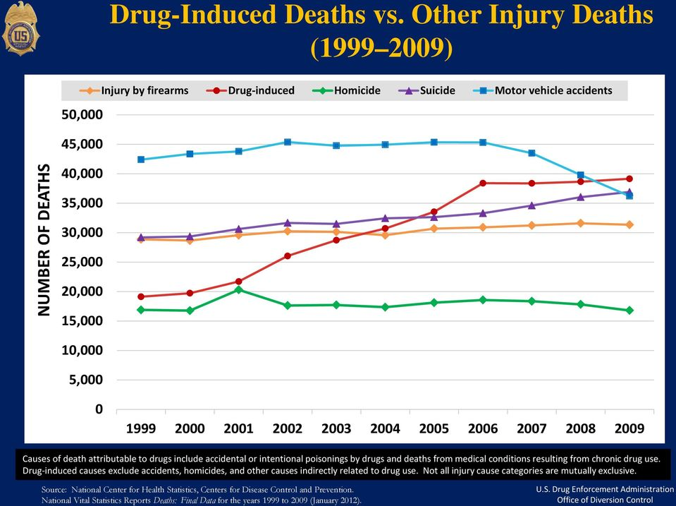 2002 2003 2004 2005 2006 2007 2008 2009 Causes of death attributable to drugs include accidental or intentional poisonings by drugs and deaths from medical conditions resulting from chronic