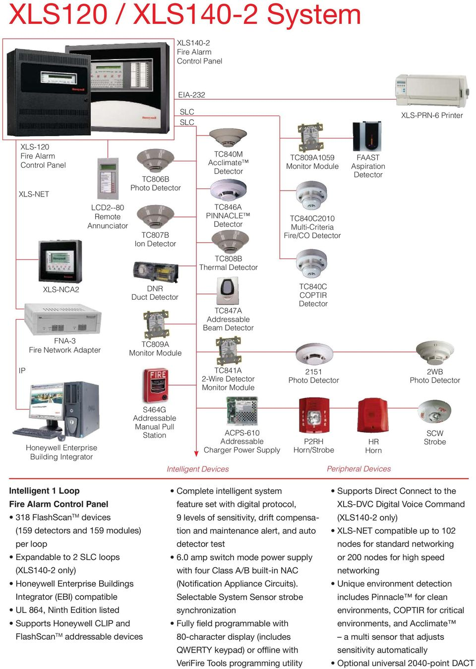 Building Solutions One Honeywell Solution For All Of Your