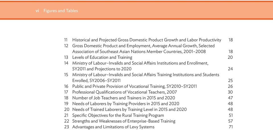 2020 24 15 Ministry of Labour Invalids and Social Affairs Training Institutions and Students Enrolled, SY2006 SY2011 25 16 Public and Private Provision of Vocational Training, SY2010 SY2011 26 17