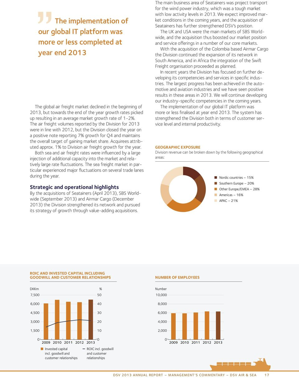 The air freight volumes reported by the Division for 2013 were in line with 2012, but the Division closed the year on a positive note reporting 7% growth for Q4 and maintains the overall target of
