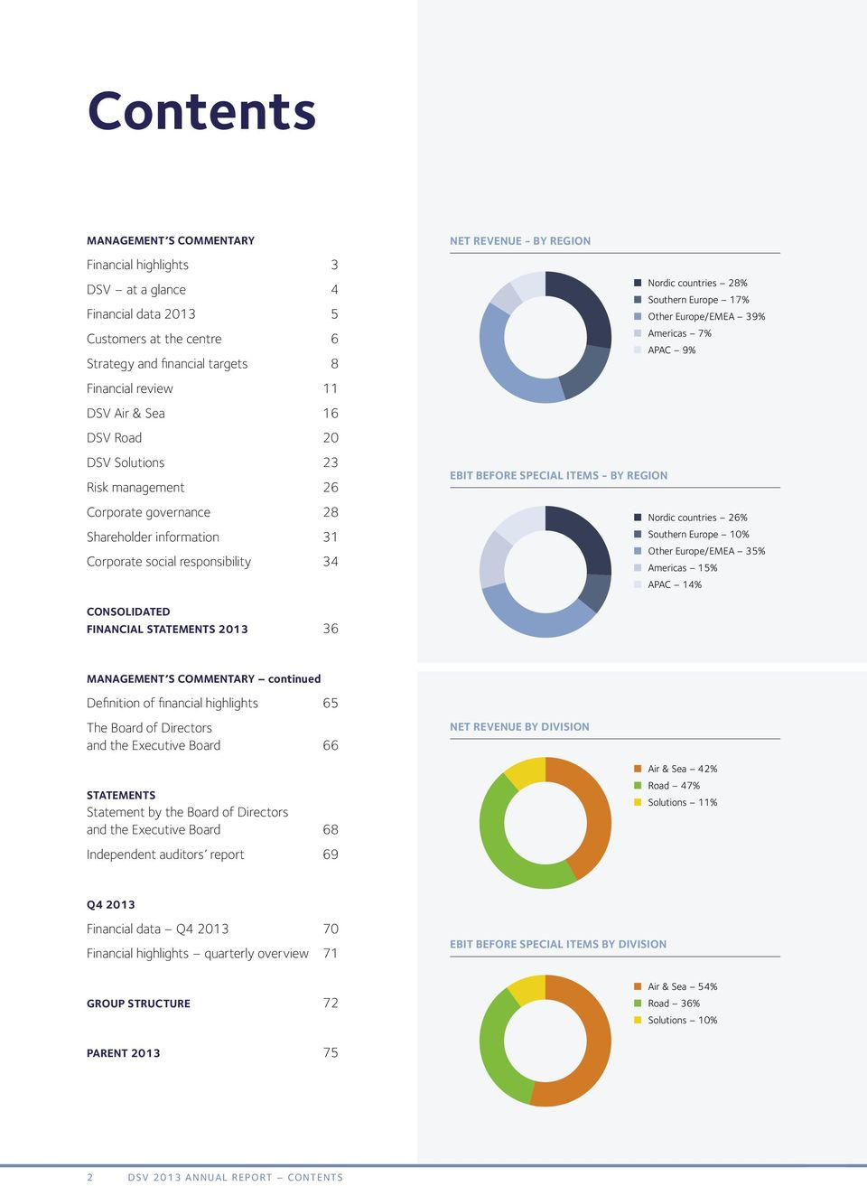 Other Europe/EMEA 39% Americas 7% APAC 9% EBIT before special items - BY REGION Nordic countries 26% Southern Europe 10% Other Europe/EMEA 35% Americas 15% APAC 14% CONSOLIDATED FINANCIAL STATEMENTS