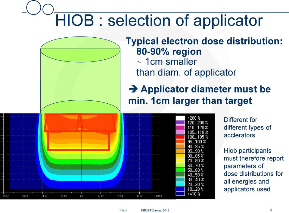 1cm larger than target Different for different types of acclerators Hiob participants