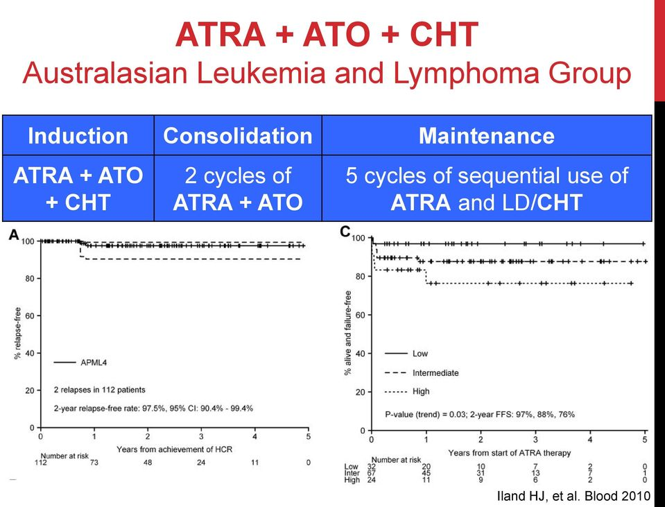 ATO + CHT 2 cycles of ATRA + ATO 5 cycles of