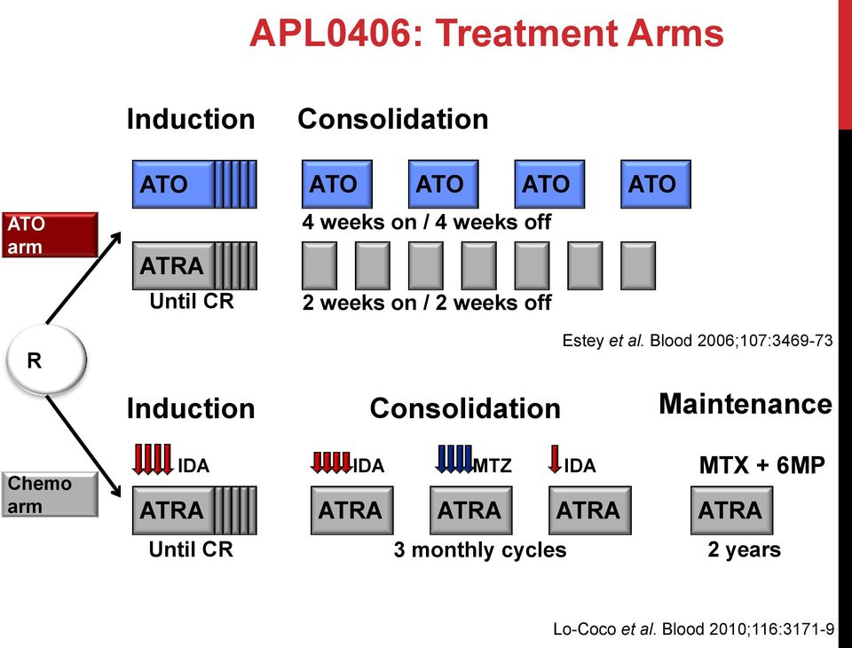 Blood 2006;107:3469-73 Induction Consolidation Maintenance Chemo arm IDA IDA MTZ IDA