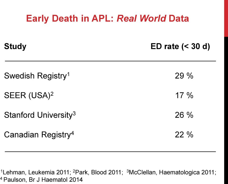 26 % Canadian Registry 4 22 % 1 Lehman, Leukemia 2011; 2 Park,