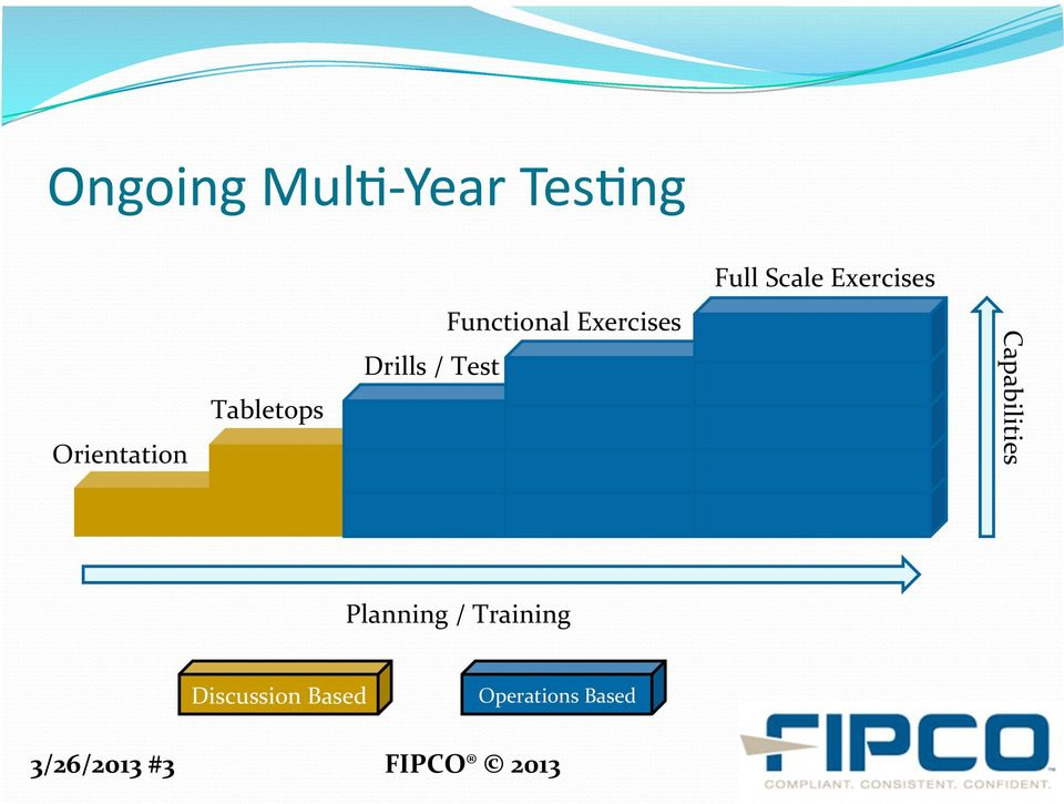 Functional Exercises Capabilities Planning /
