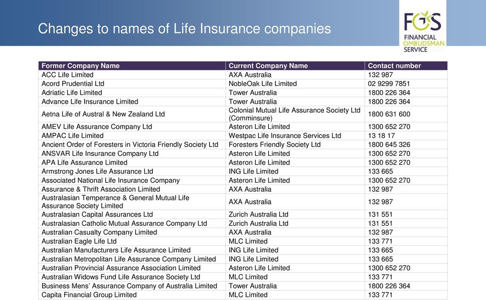 Life Insurance Services Ltd 13 18 17 Ancient Order of Foresters in Victoria Friendly Society Ltd Foresters Friendly Society Ltd 1800 645 326 ANSVAR Life Insurance Company Ltd Asteron Life Limited