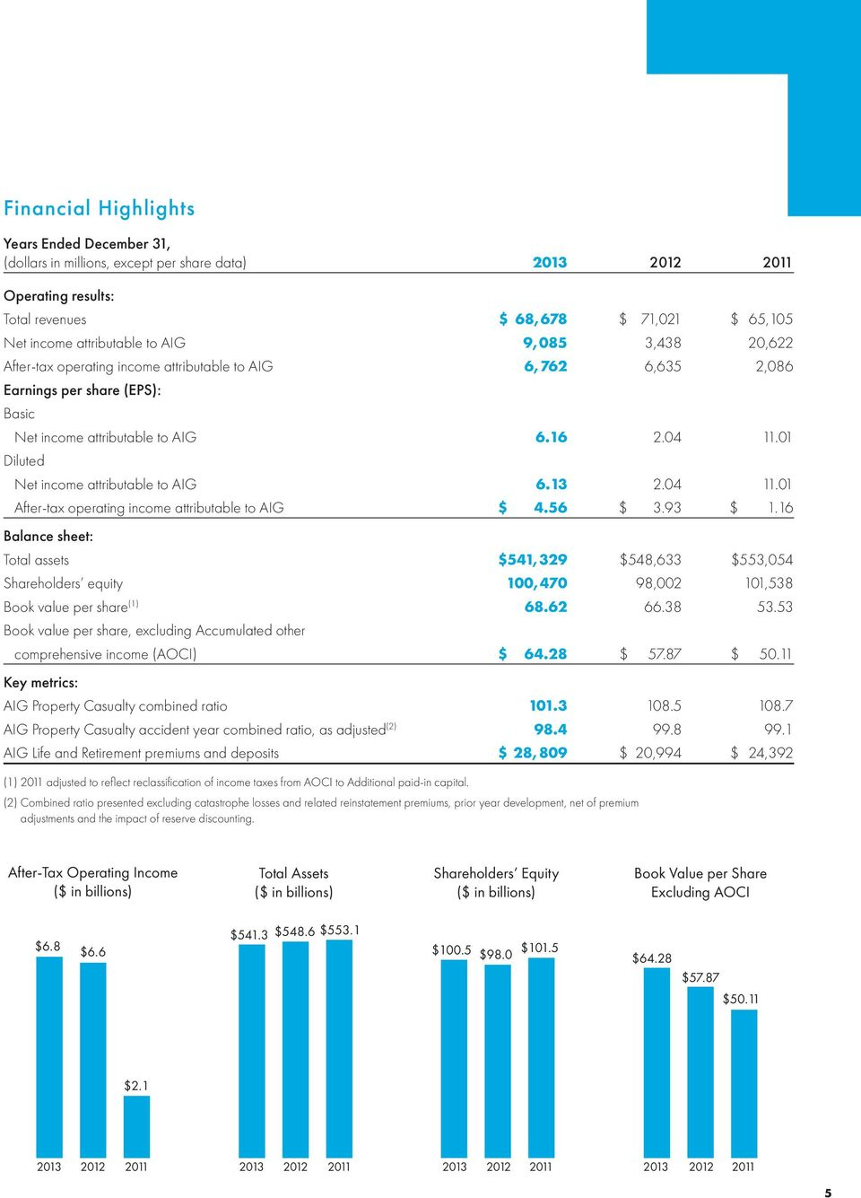 01 Diluted Net income attributable to AIG 6.13 2.04 11.01 After-tax operating income attributable to AIG $ 4.56 $ 3.93 $ 1.