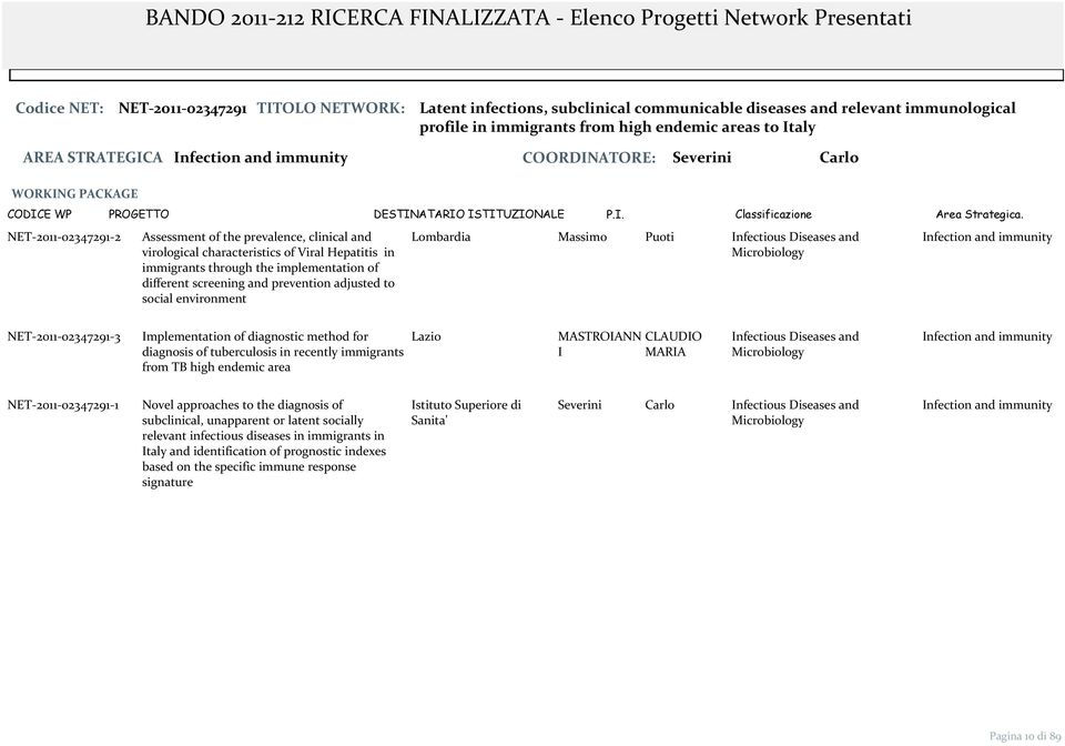 different screening and prevention adjusted to social environment Lombardia Massimo Puoti Infectious Diseases and Microbiology Infection and immunity NET 2011 02347291 3 Implementation of diagnostic