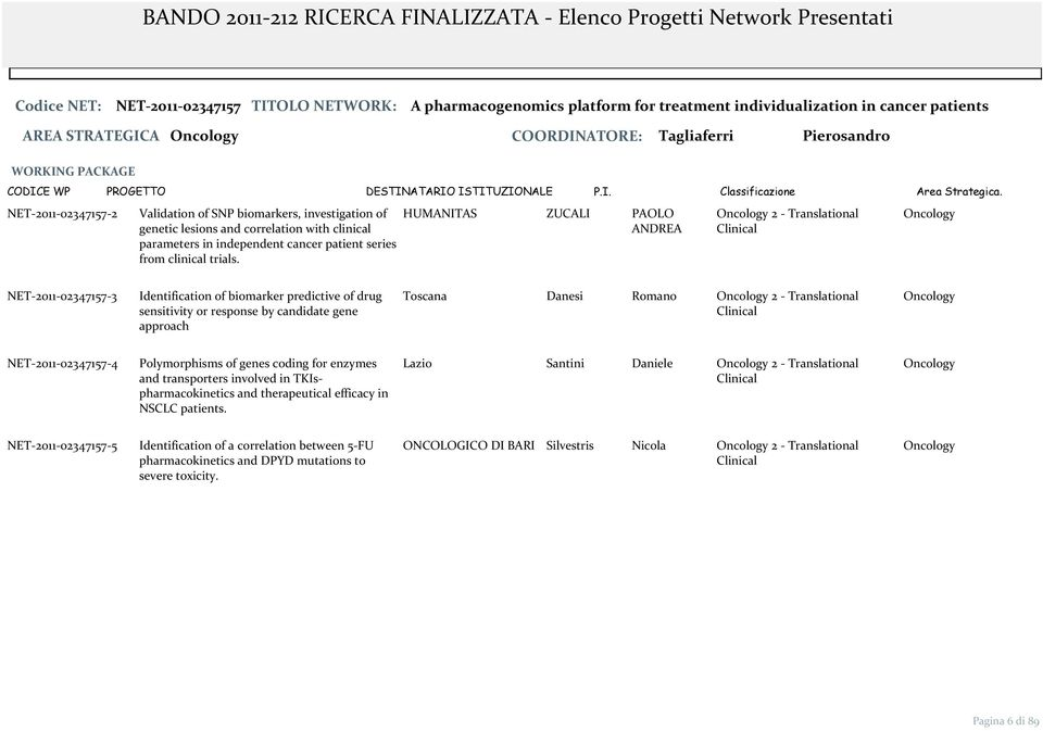 HUMANITAS ZUCALI PAOLO ANDREA 2 Translational NET 2011 02347157 3 Identification of biomarker predictive of drug sensitivity or response by candidate gene approach Toscana Danesi Romano 2