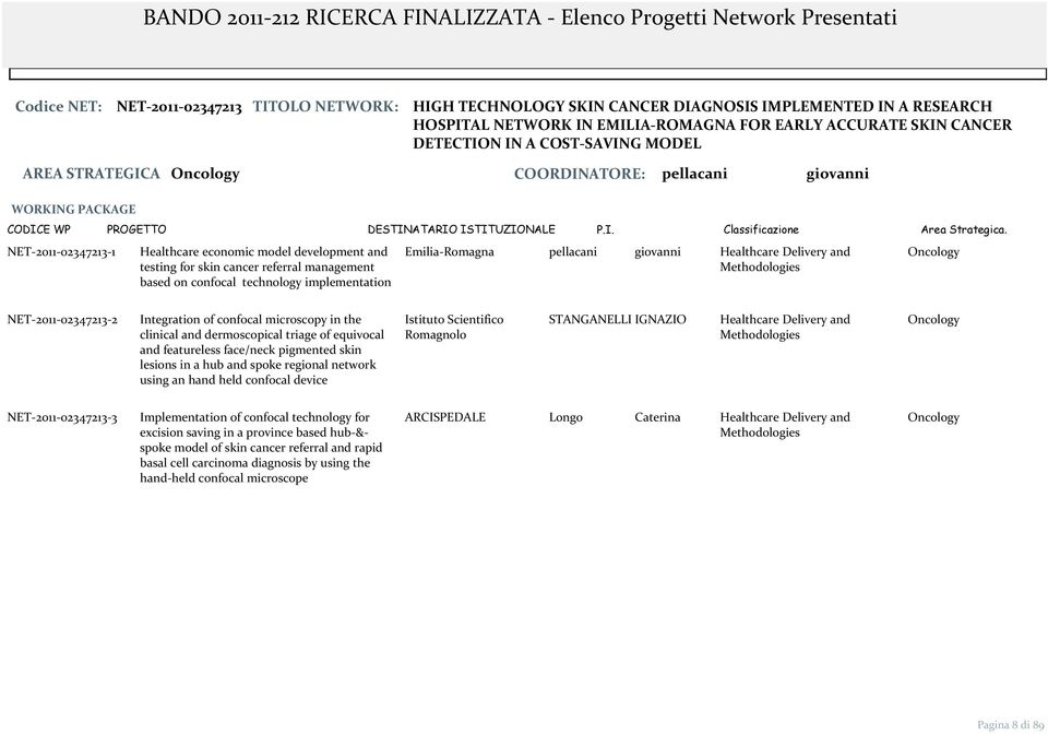 implementation Emilia Romagna pellacani giovanni Healthcare Delivery and NET 2011 02347213 2 Integration of confocal microscopy in the clinical and dermoscopical triage of equivocal and featureless