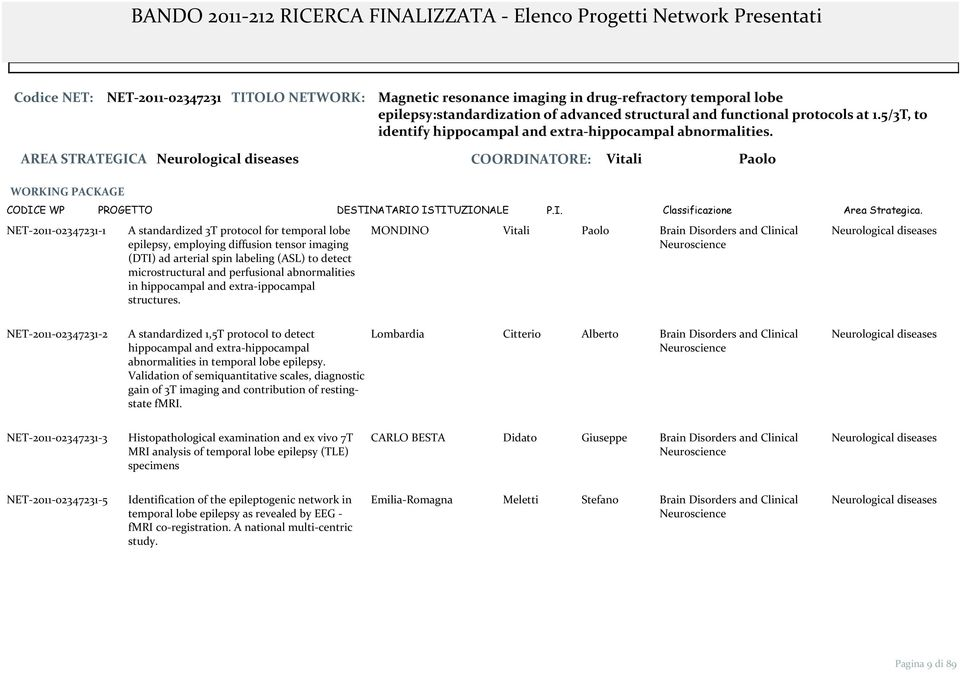 AREA STRATEGICA Neurological s COORDINATORE: Vitali Paolo NET 2011 02347231 1 A standardized 3T protocol for temporal lobe epilepsy, employing diffusion tensor imaging (DTI) ad arterial spin labeling