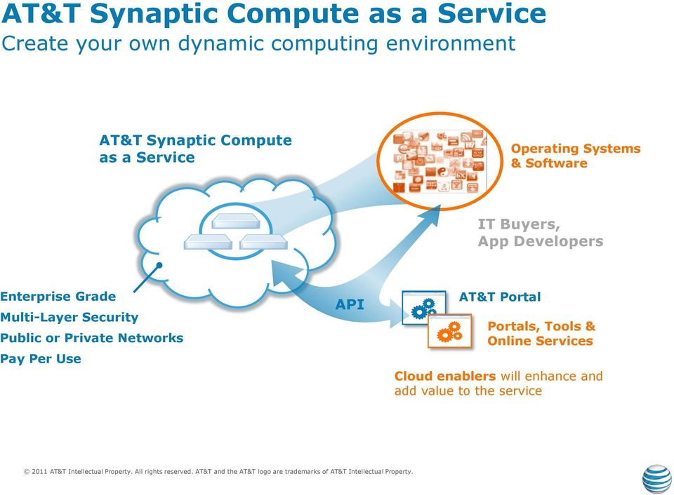 Enterprise Grade Multi-Layer Security Public or Private Networks Pay Per Use API AT&T