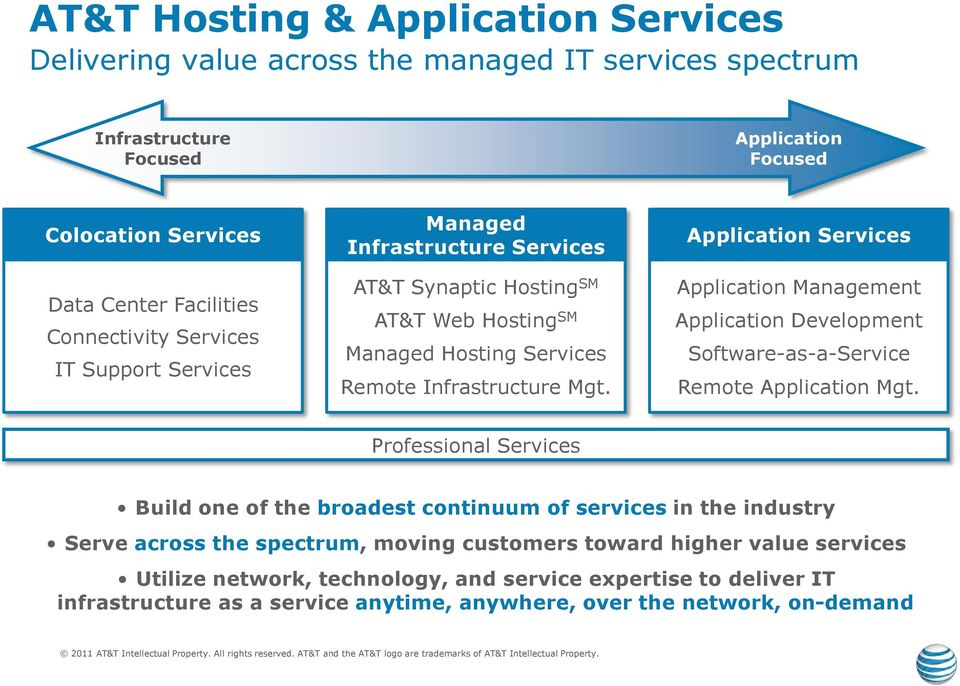 Application Services Application Management Application Development Software-as-a-Service Remote Application Mgt.