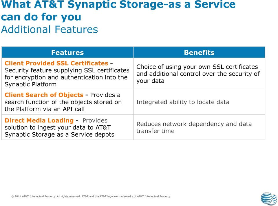 Platform via an API call Direct Media Loading - Provides solution to ingest your data to AT&T Synaptic Storage as a Service depots Benefits Choice of using