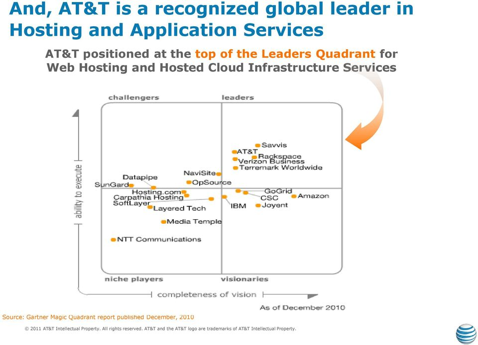 Leaders Quadrant for Web Hosting and Hosted Cloud