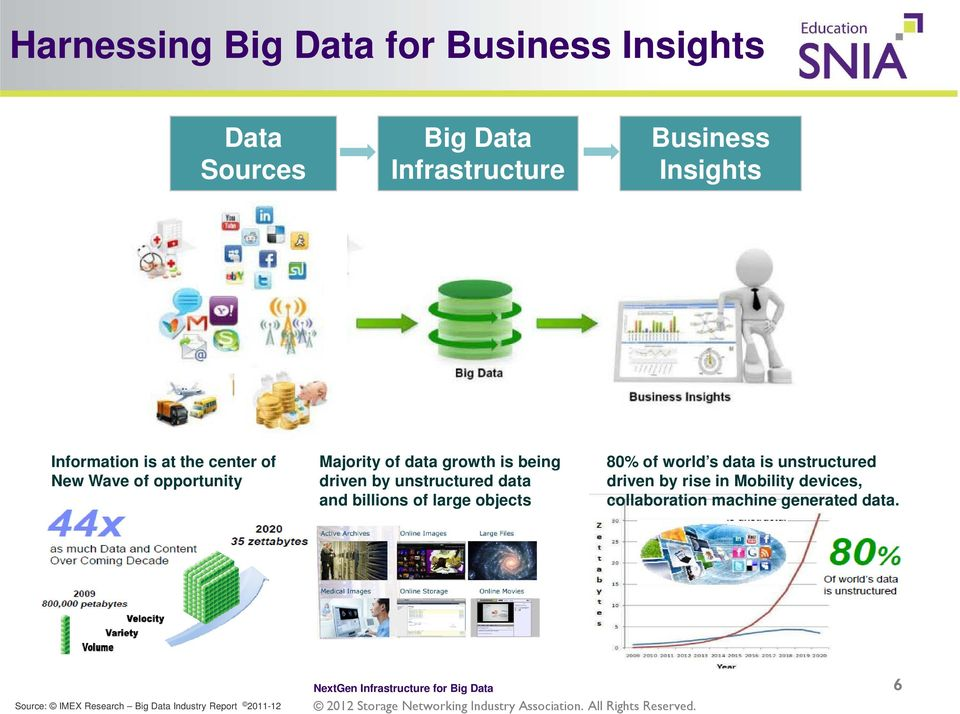 is being driven by unstructured data and billions of large objects 80% of world s data