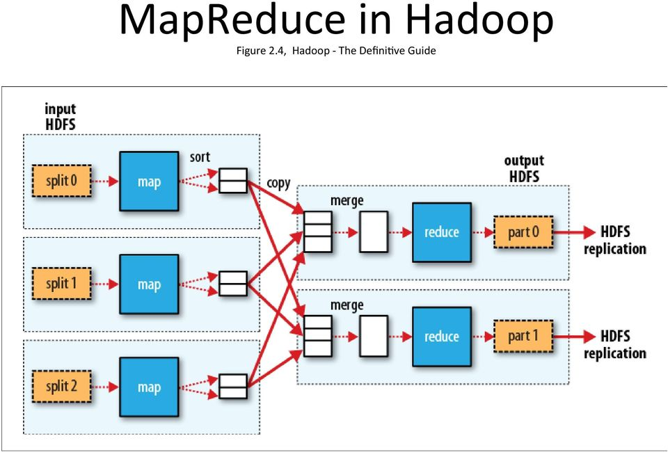 is fed by many map tasks. The MapReduce in Hadoop Figure 2.