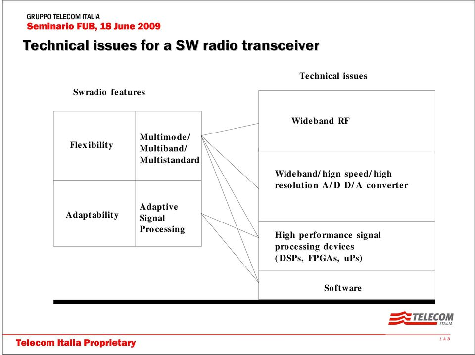 Multistandard Adaptive Signal Processing Wideband/ hign speed/ high