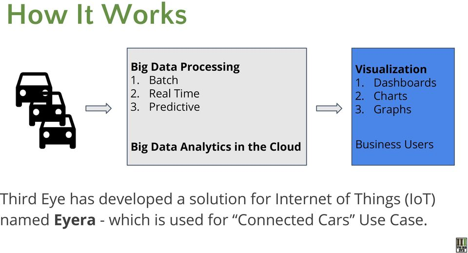 Graphs Big Data Analytics in the Cloud Business Users Third Eye has