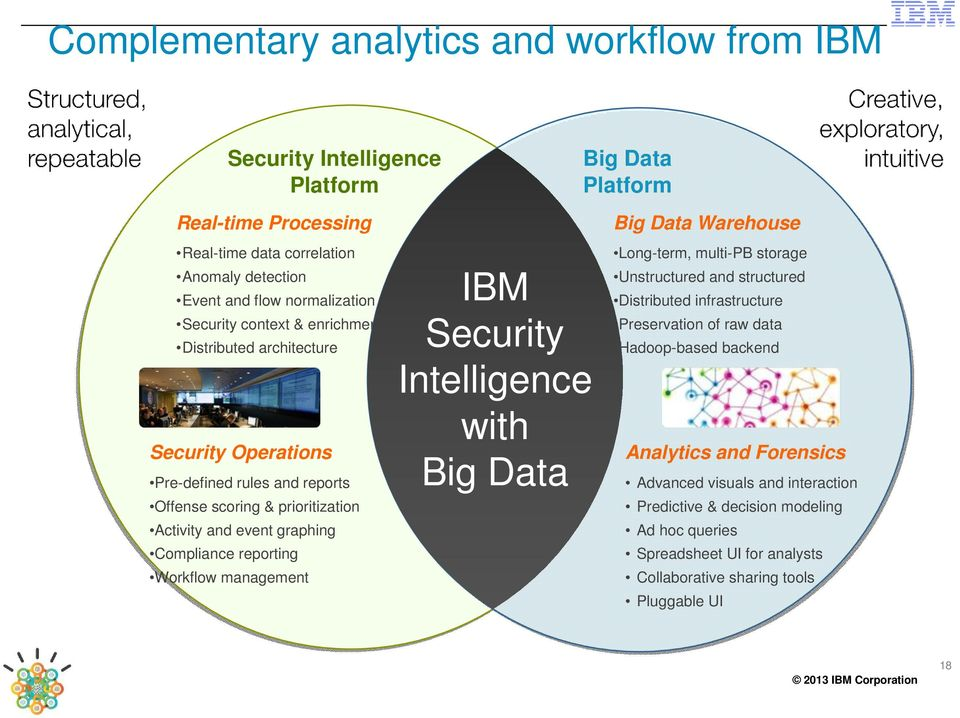 Workflow management IBM Security Intelligence with Big Data Big Data Warehouse Long-term, multi-pb storage Unstructured and structured Distributed infrastructure Preservation of raw data