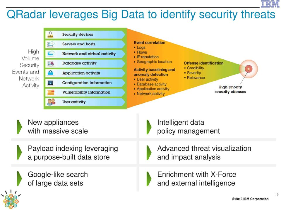 Google-like search of large data sets Intelligent data policy management