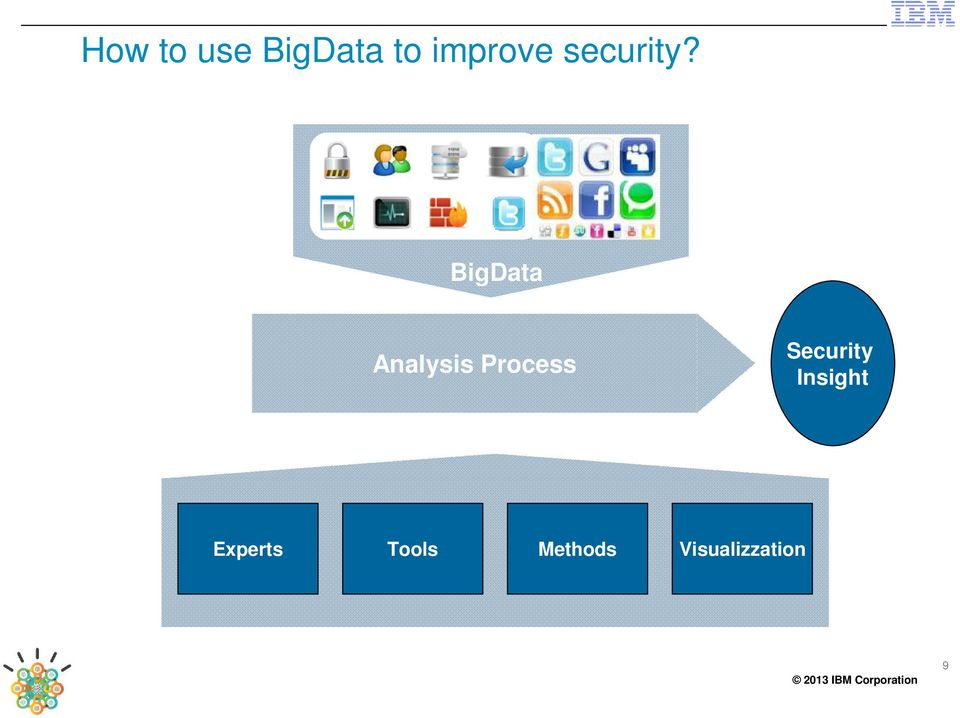 BigData Analysis Process