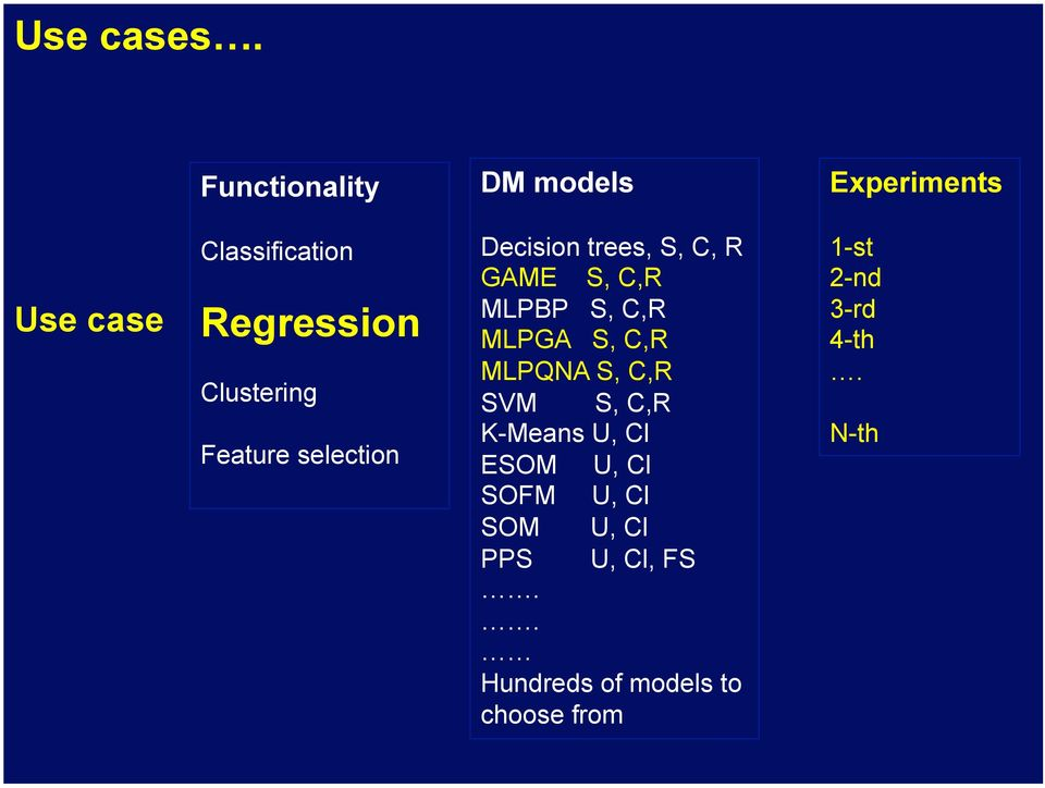 Clustering Feature selection Decision trees, S, C, R GAME S, C,R MLPBP S, C,R