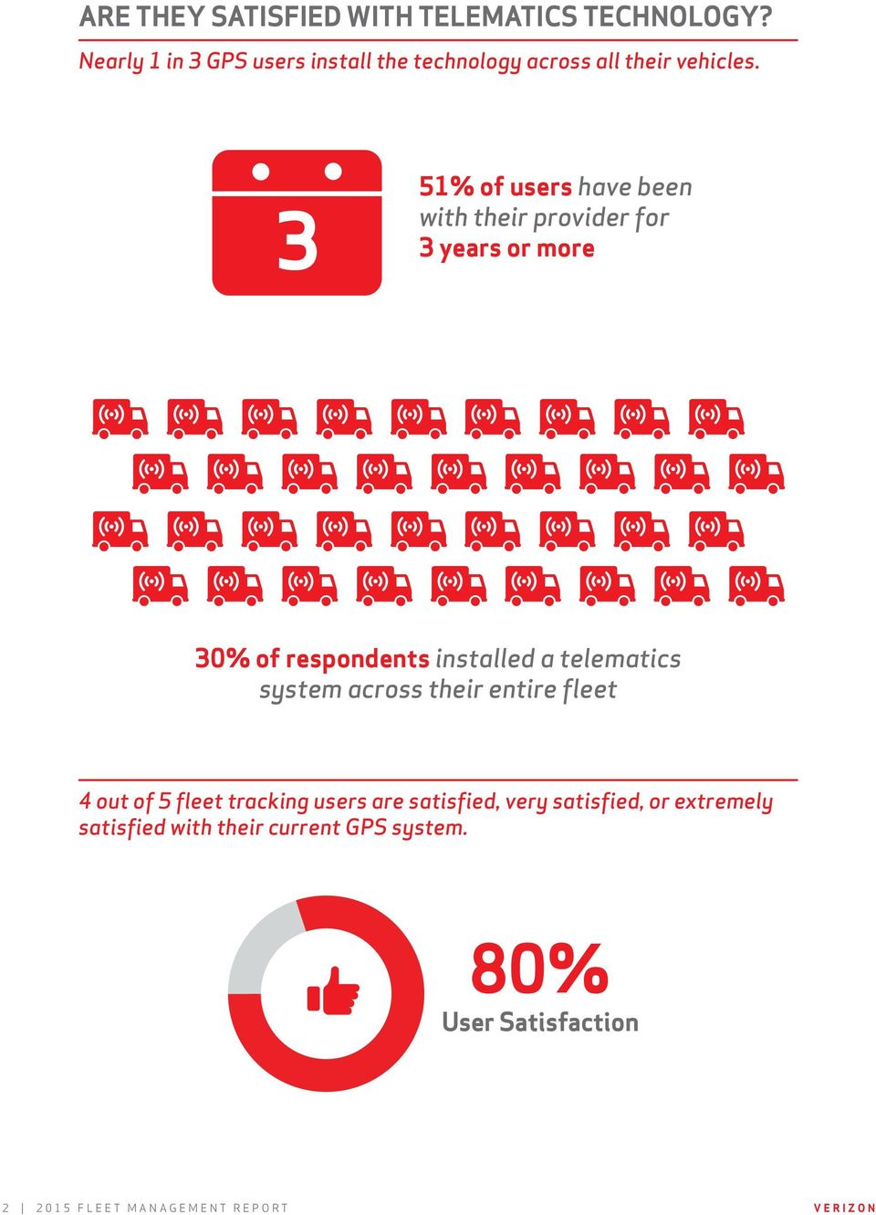 3 51% of users have been with their provider for 3 years or more 30% of respondents installed a telematics