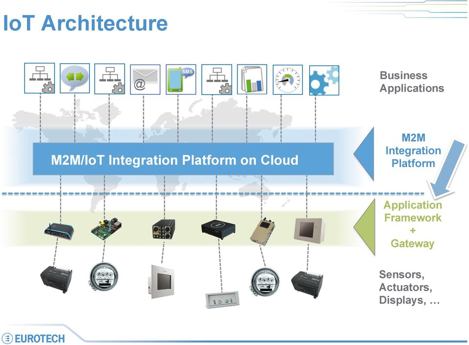 M2M Integration Platform Application