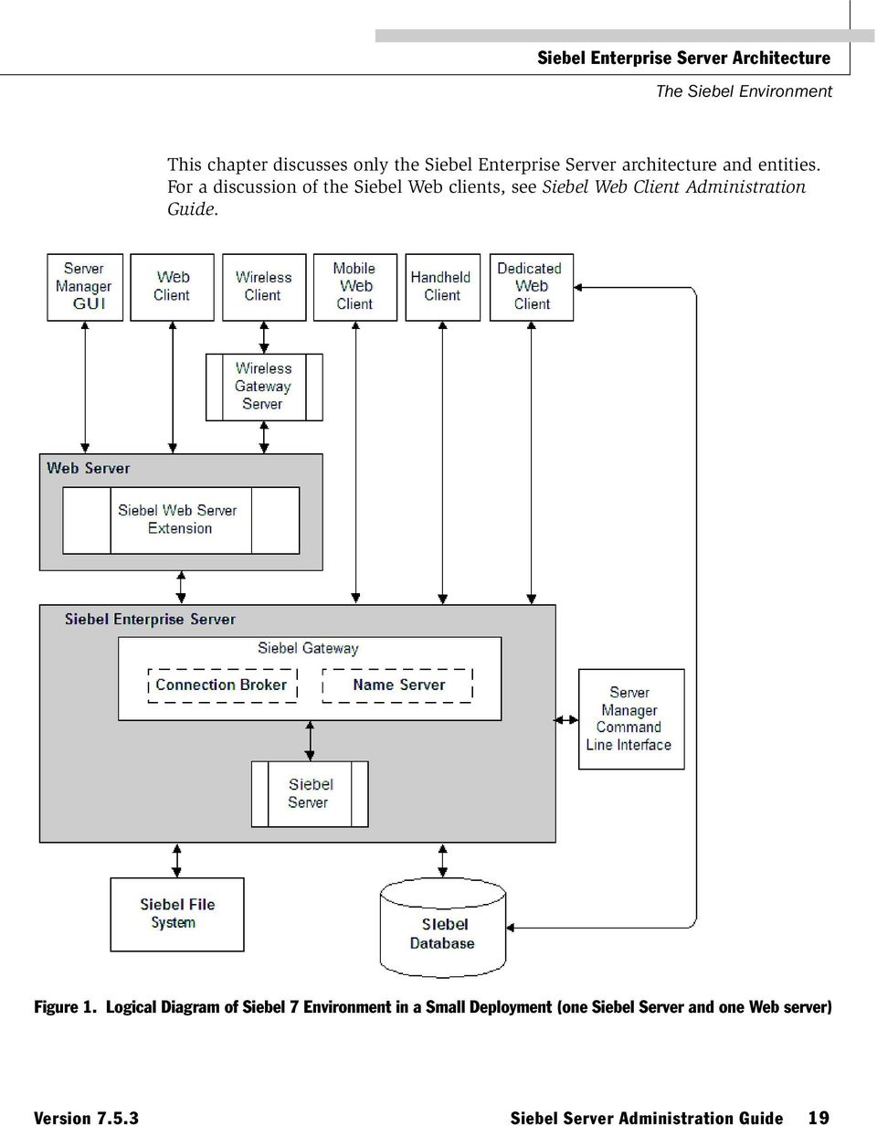 For a discussion of the Siebel Web clients, see Siebel Web Client Administration Guide. Figure 1.