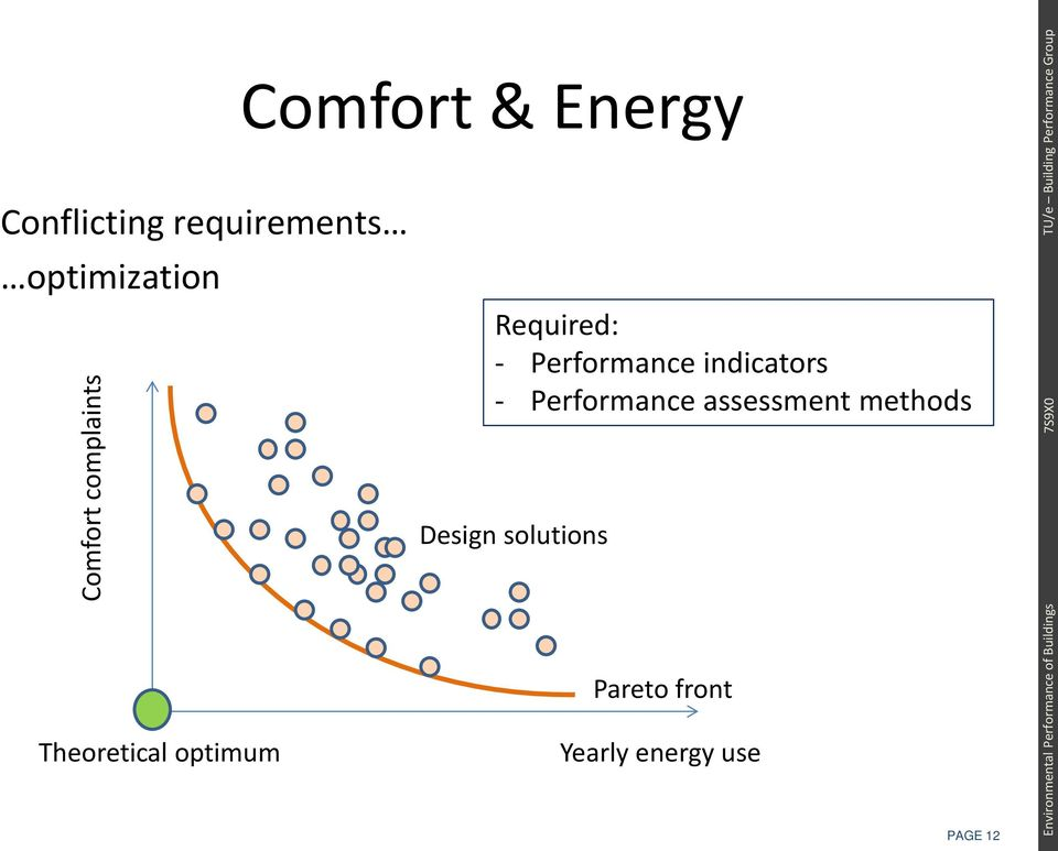 Required: - Performance indicators - Performance