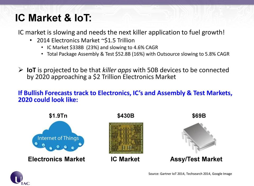 8% CAGR IoT is projected to be that killer apps with 50B devices to be connected by 2020 approaching a $2 Trillion Electronics Market If Bullish