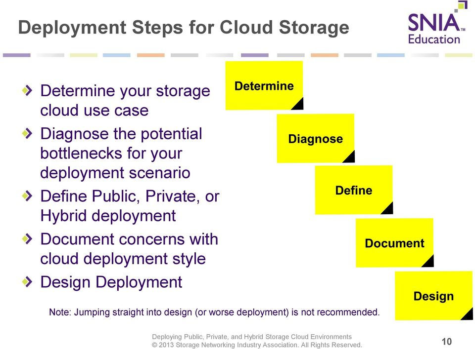Hybrid deployment Document concerns with cloud deployment style Design Deployment
