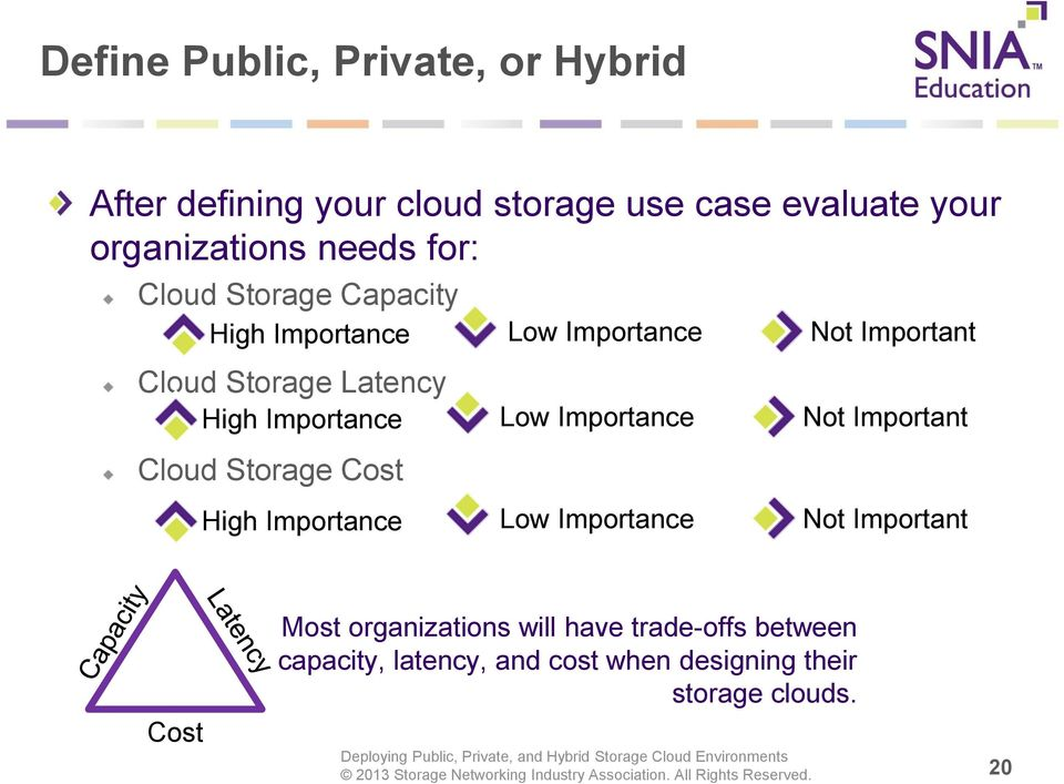 Importance Low Importance Not Important Cloud Storage Cost High Importance Low Importance Not Important Cost