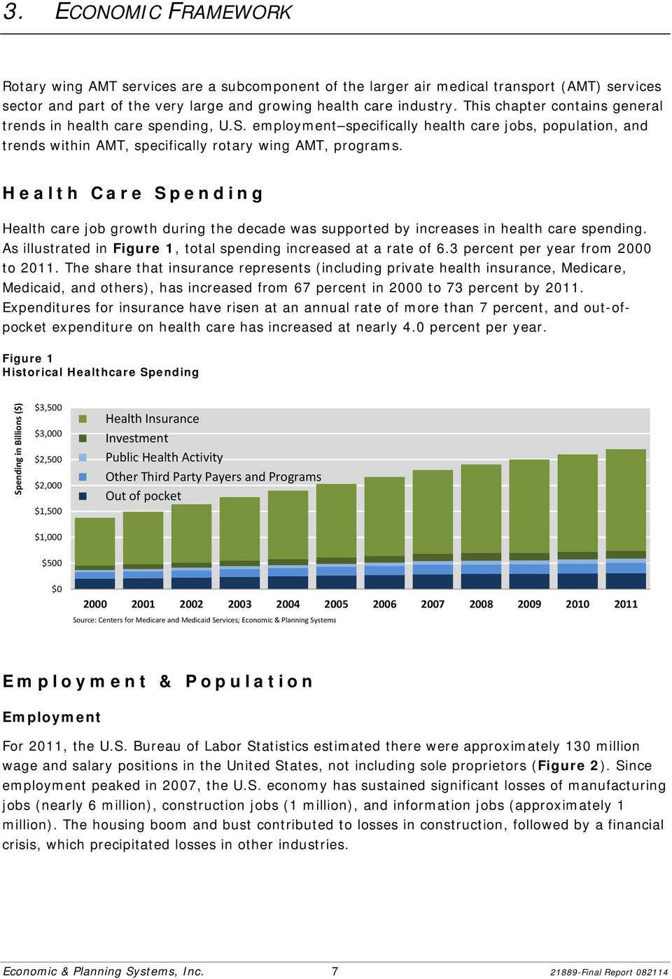 Health Care Spending Health care job growth during the decade was supported by increases in health care spending. As illustrated in Figure 1, total spending increased at a rate of 6.