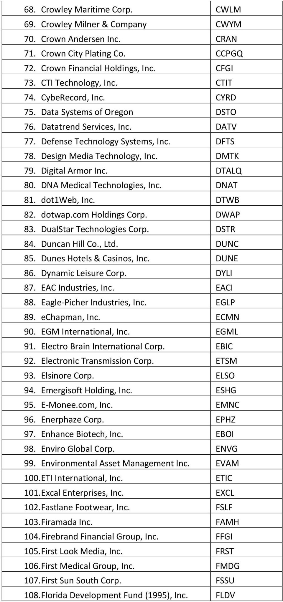 DTALQ 80. DNA Medical Technologies, Inc. DNAT 81. dot1web, Inc. DTWB 82. dotwap.com Holdings Corp. DWAP 83. DualStar Technologies Corp. DSTR 84. Duncan Hill Co., Ltd. DUNC 85.