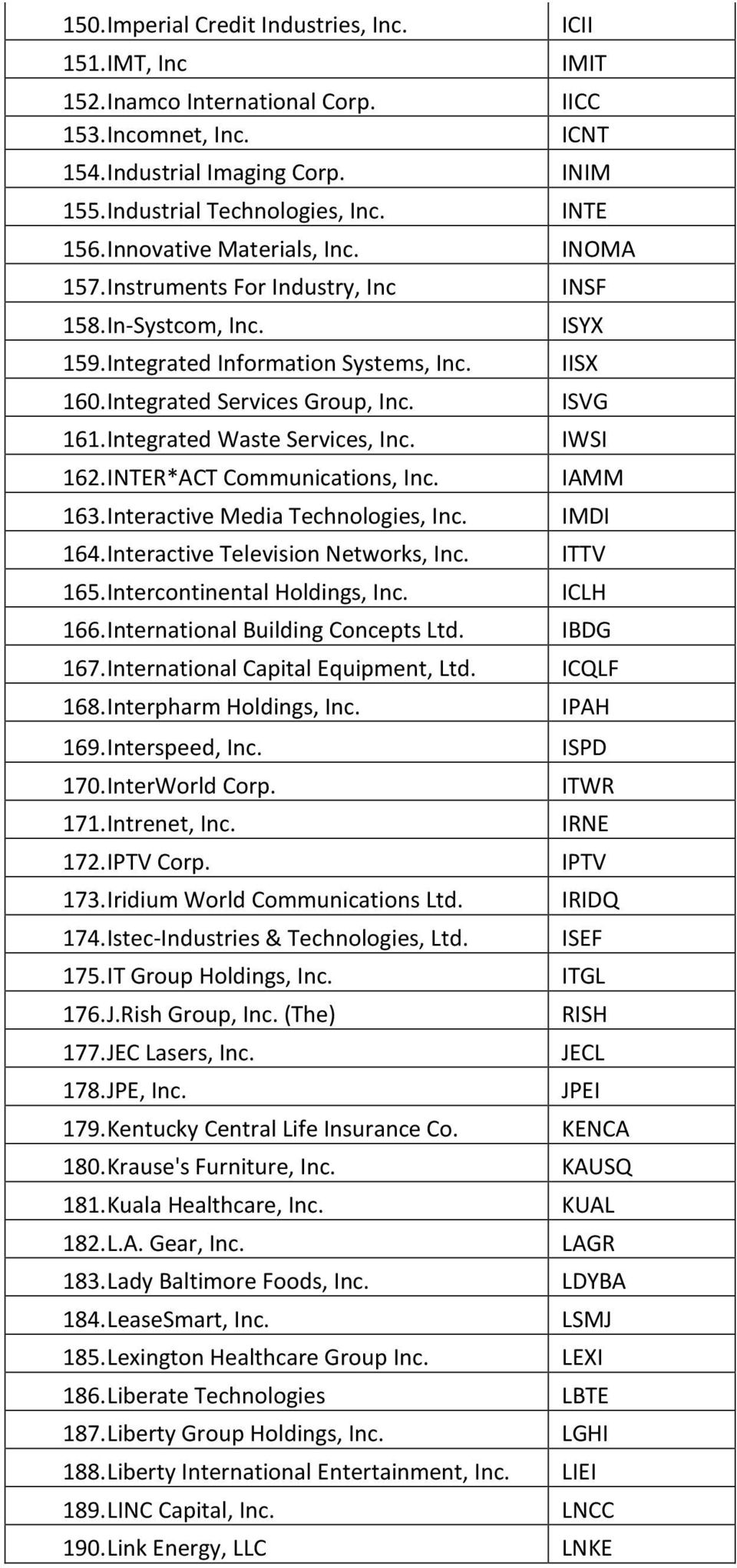 ISVG 161. Integrated Waste Services, Inc. IWSI 162. INTER*ACT Communications, Inc. IAMM 163. Interactive Media Technologies, Inc. IMDI 164. Interactive Television Networks, Inc. ITTV 165.