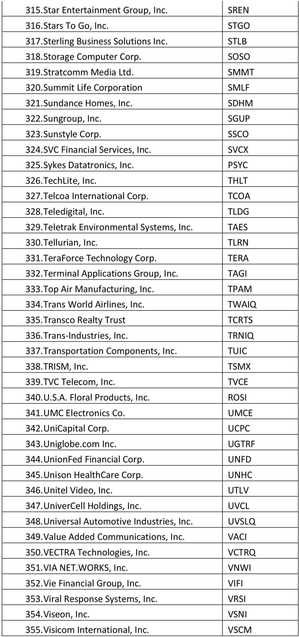 TechLite, Inc. THLT 327. Telcoa International Corp. TCOA 328. Teledigital, Inc. TLDG 329. Teletrak Environmental Systems, Inc. TAES 330. Tellurian, Inc. TLRN 331. TeraForce Technology Corp. TERA 332.