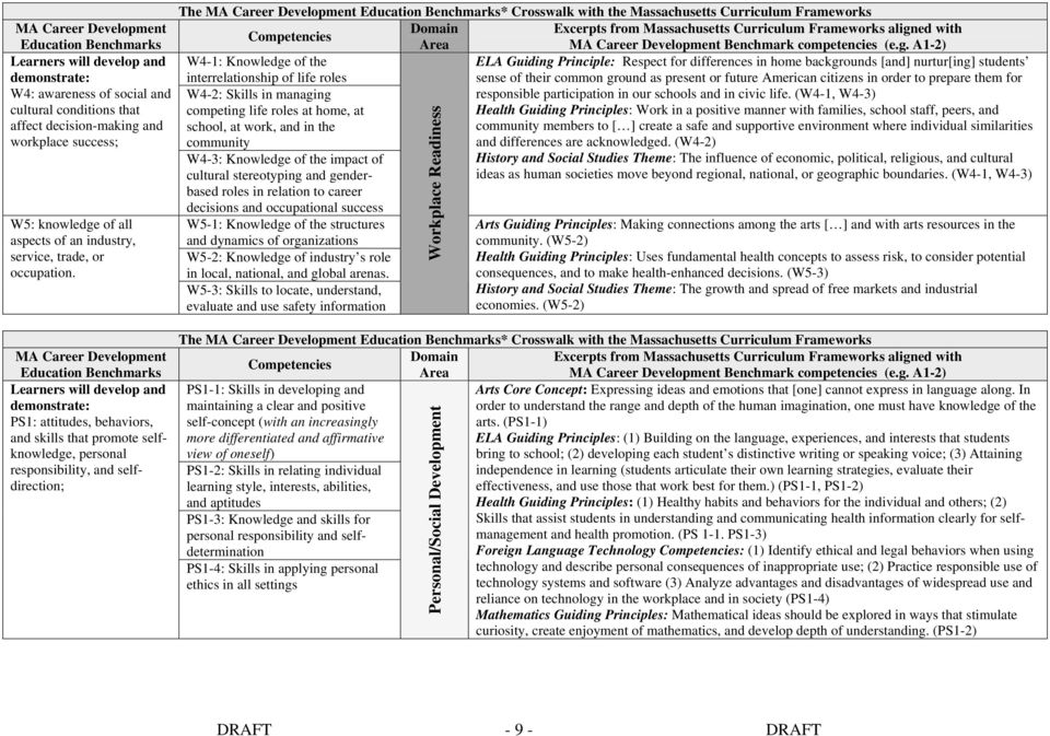 The MA Career Development Education Benchmarks* Crosswalk with the Massachusetts Curriculum Frameworks Domain Excerpts from Massachusetts Curriculum Frameworks aligned with Competencies Area MA