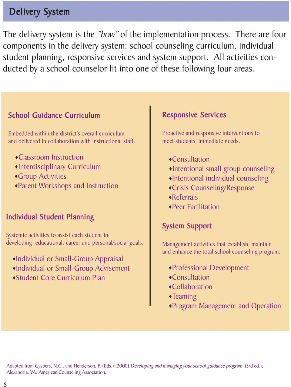 All activities conducted by a school counselor fit into one of these following four areas.