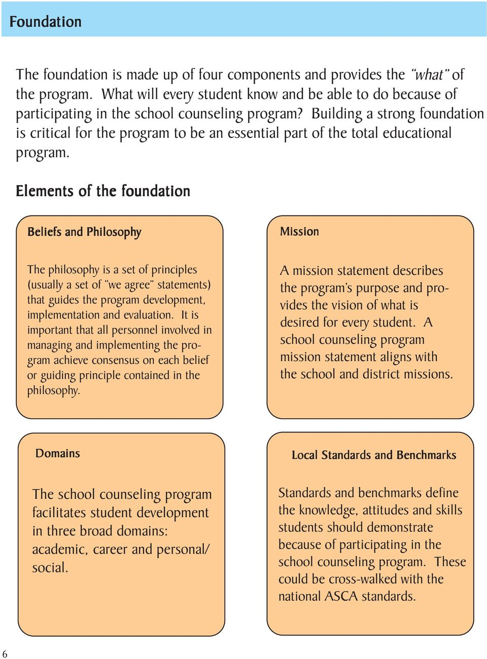 Elements of the foundation Beliefs and Philosophy Mission The philosophy is a set of principles (usually a set of we agree statements) that guides the program development, implementation and