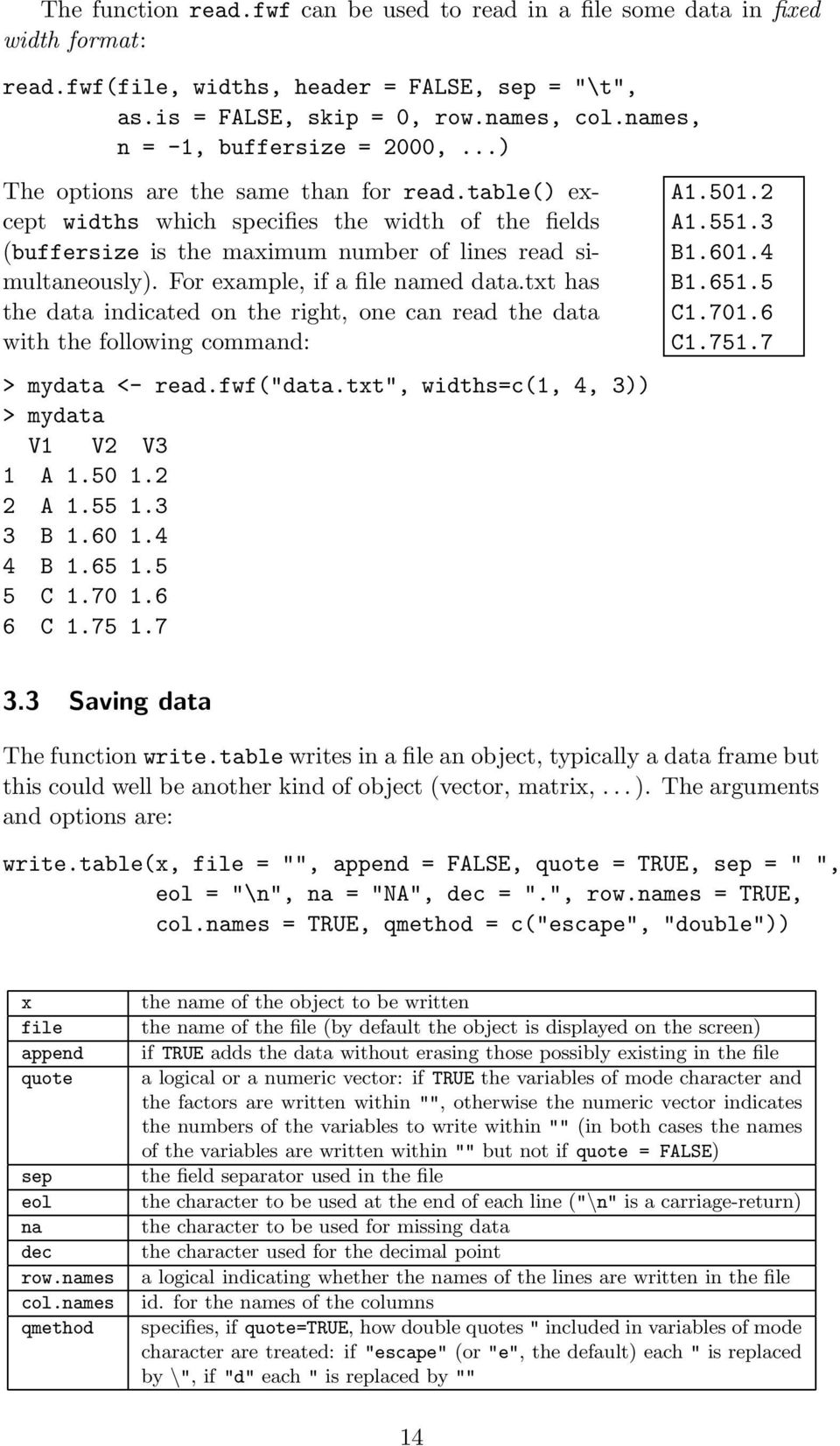 "Fr example, if a file named data.txt has the data indicated n the right, ne can read the data with the fllwing cmmand: > mydata <- read.fwf(""data.txt"", widths=c(1, 4, 3)) > mydata V1 V2 V3 1 A 1.50 1."
