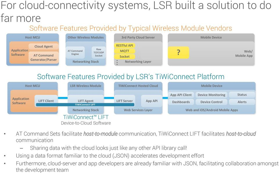 ..? Web/ Mobile App Software Features Provided by LSR s TiWiConnect Platform Host MCU LSR Wireless Module TiWiConnect Hosted Cloud Mobile Device Application Software LIFT Client LIFT Agent