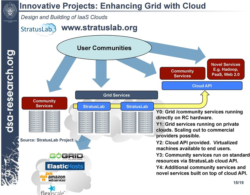 Y1: Grid services running on private clouds. Scaling out to commercial providers possible. Y2: Cloud API provided.
