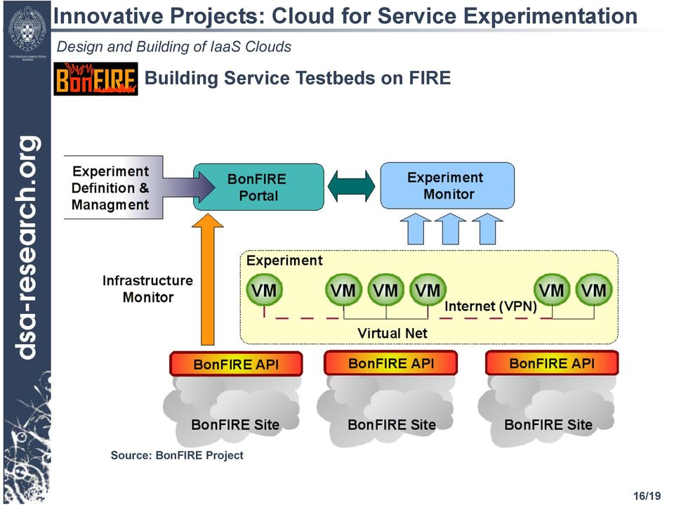Building Service Testbeds on