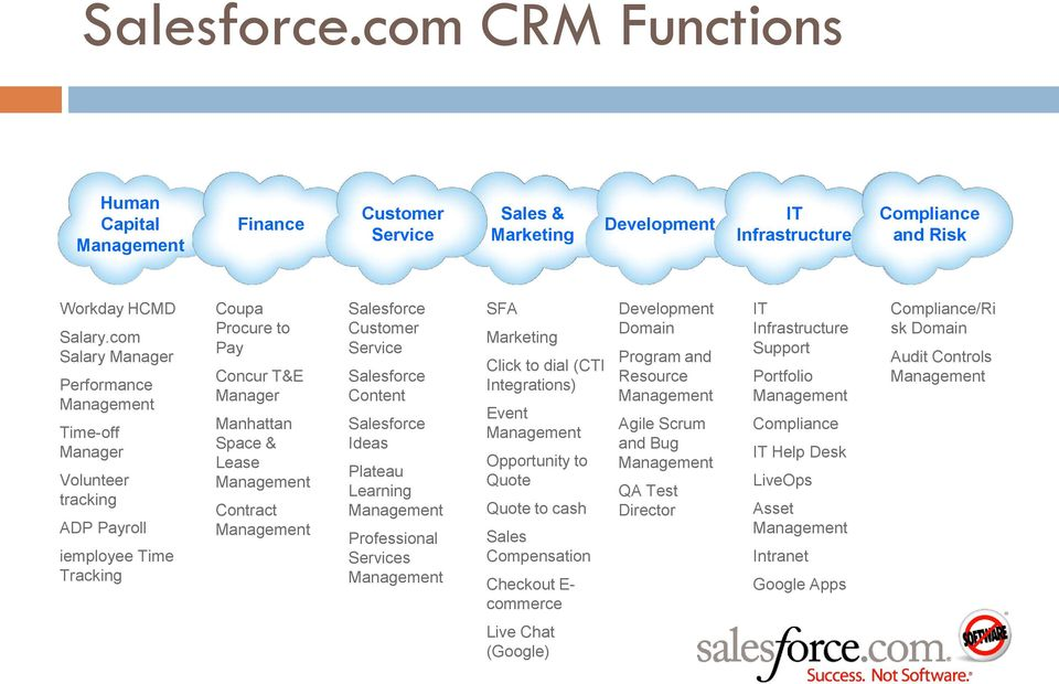 Management Salesforce Customer Service Salesforce Content Salesforce Ideas Plateau Learning Management Professional Services Management SFA Marketing Click to dial (CTI Integrations) Event Management